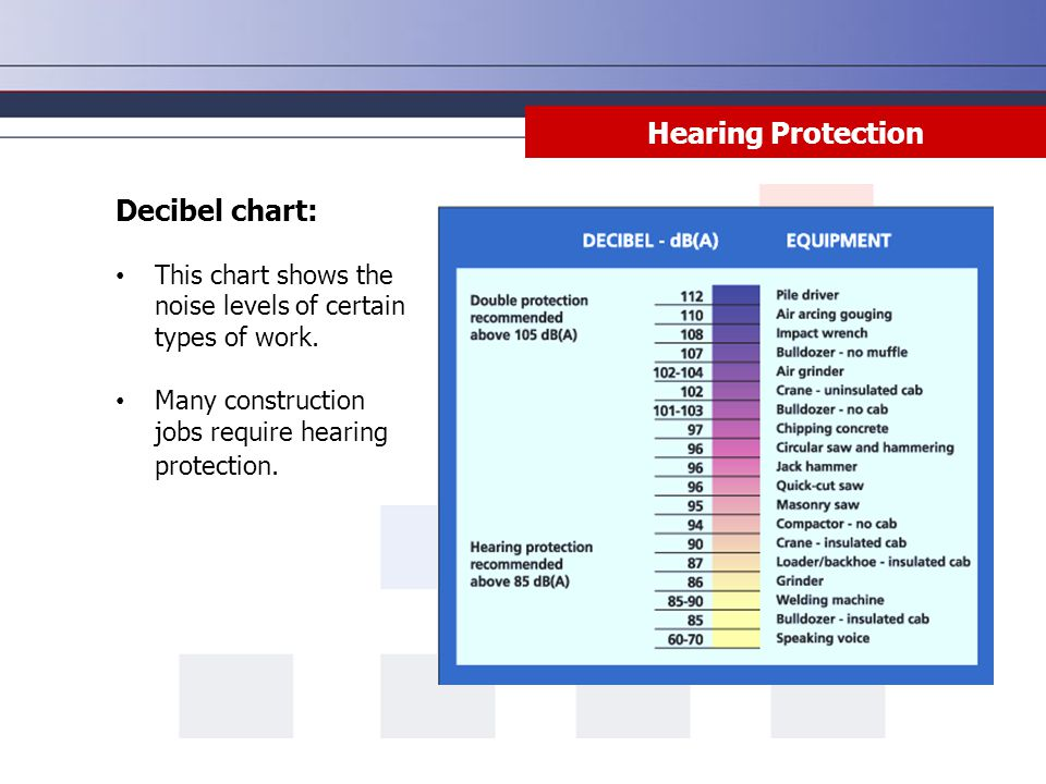 Hearing Protection Decibel chart: