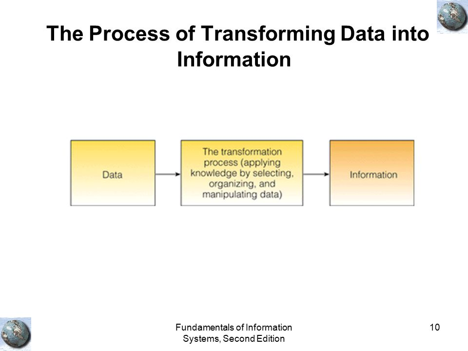 The Process of Transforming Data into Information