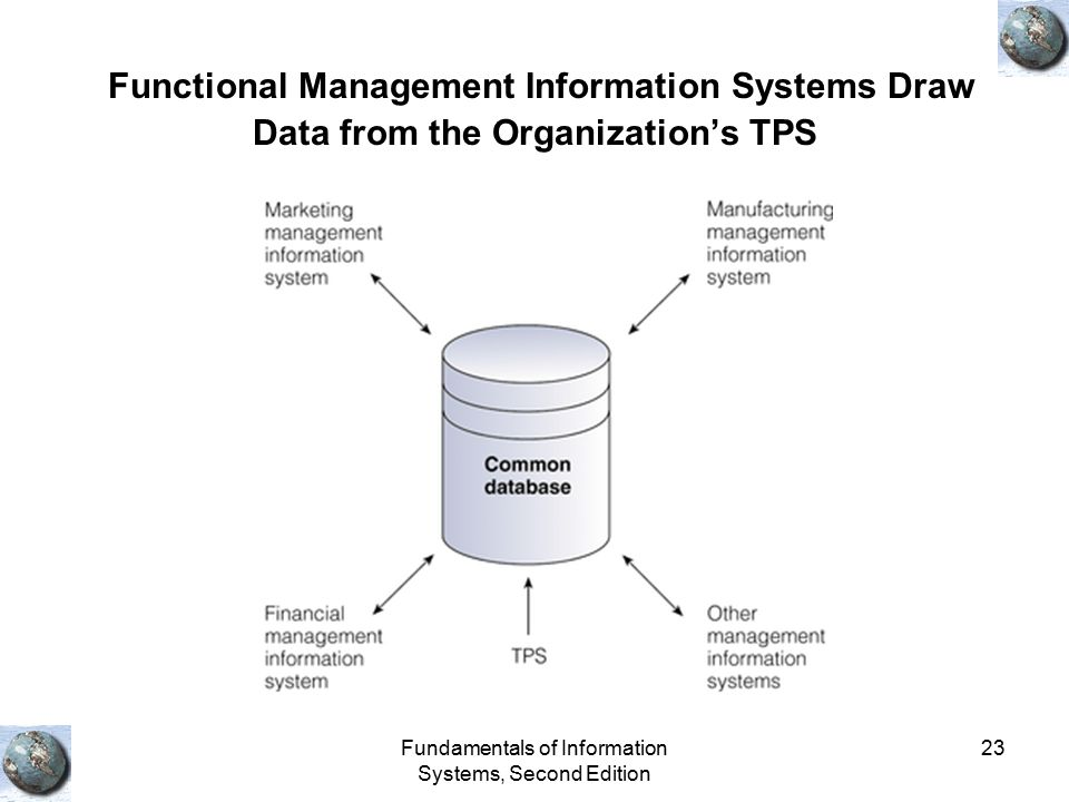 Fundamentals of Information Systems, Second Edition