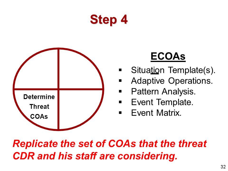 situation templates adaptive operations pattern analysis