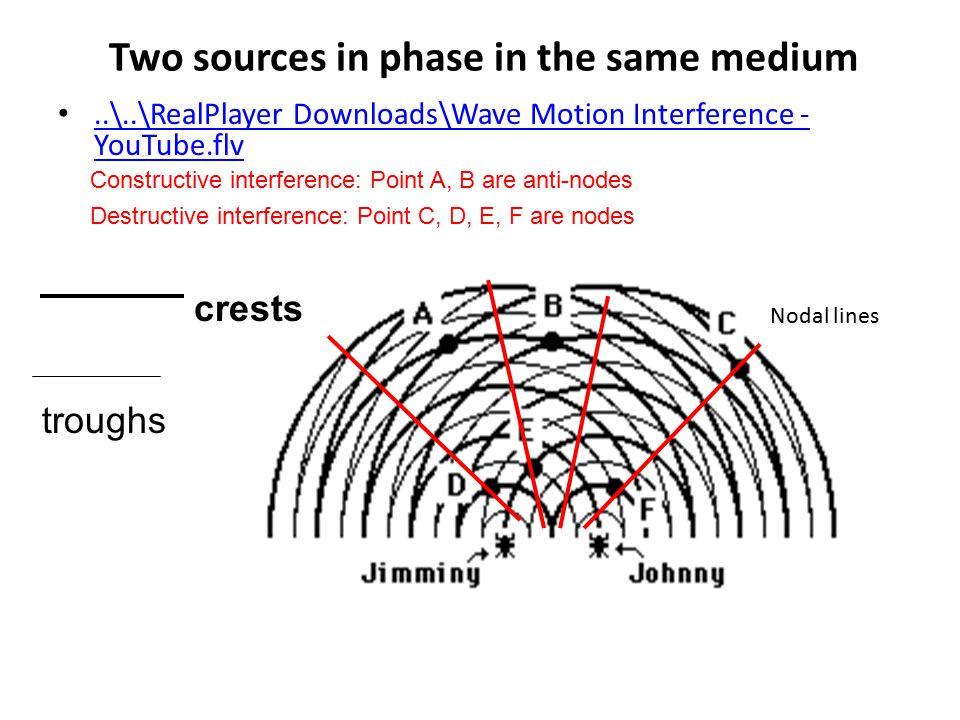 Universi Matematici: Onde: Effetto Doppler, Interferenza, etc