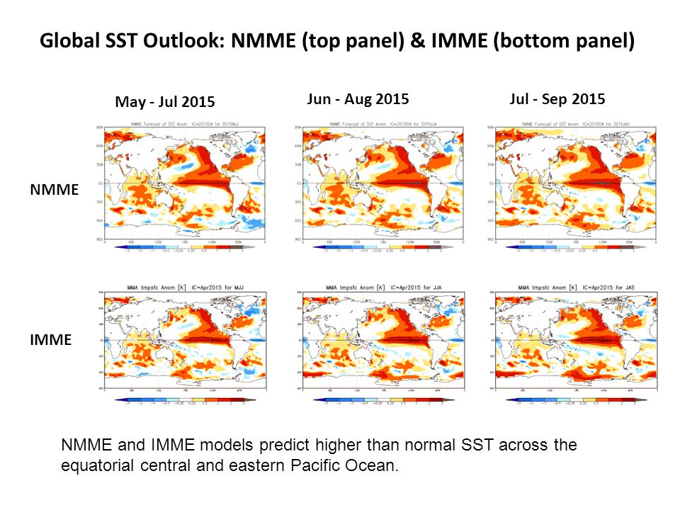 Global SST Outlook: NMME (top panel) & IMME (bottom panel)