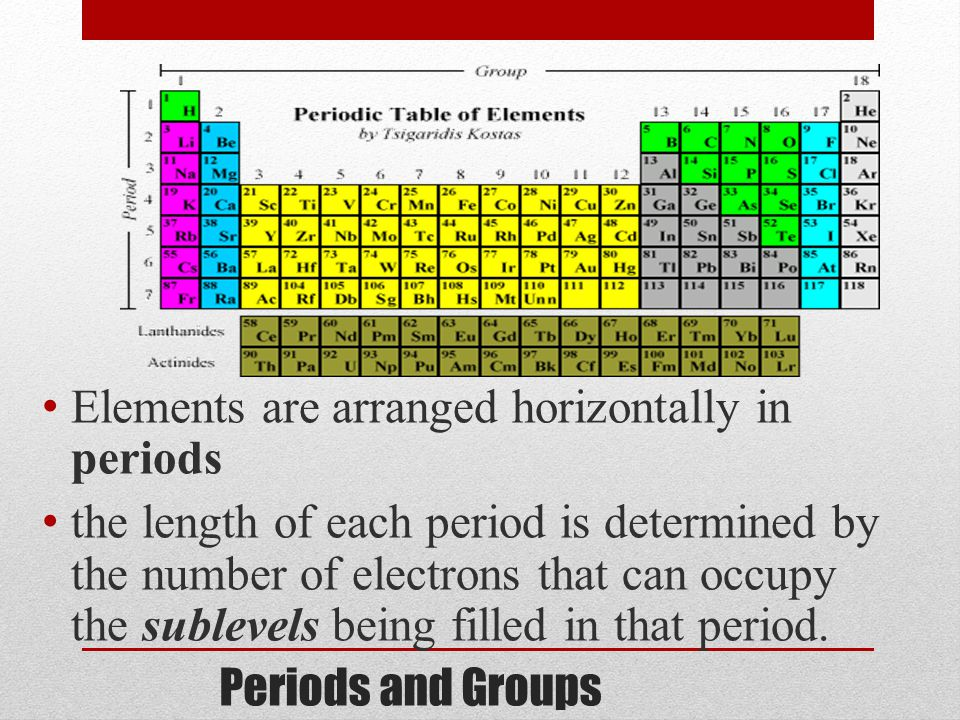 Ch 52 Electron Configuration And The Periodic Table Ppt Video