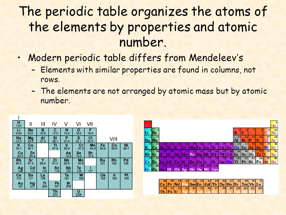 Elements make up the periodic table ppt video online download the periodic table organizes the atoms of the elements by properties and atomic number urtaz Image collections