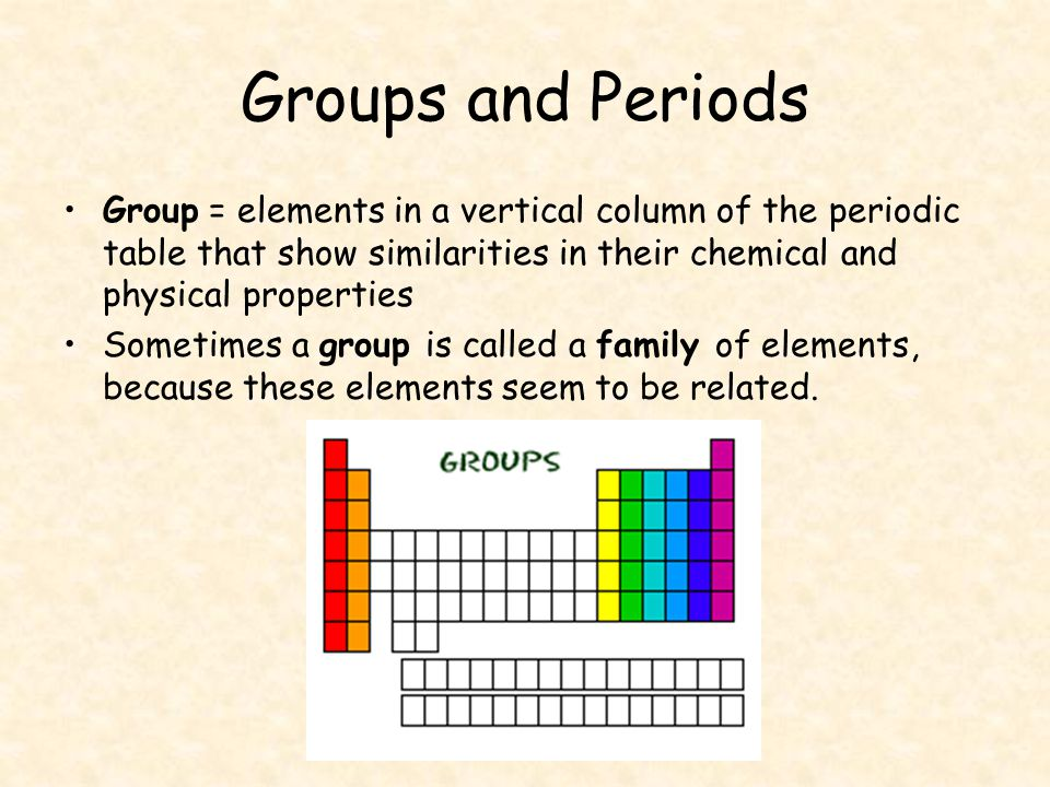 Elements make up the periodic table ppt video online download groups and periods group elements in a vertical column of the periodic table that show urtaz Images