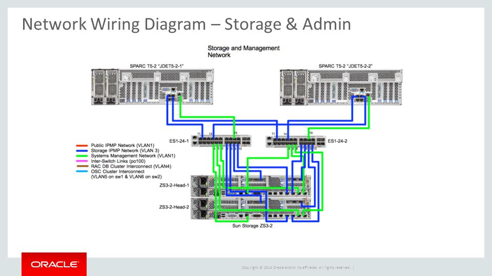 peter wilson principal optimized solutions manager ppt download rh slideplayer com Switch Wiring Diagram Chevy Manual Transmission Diagram