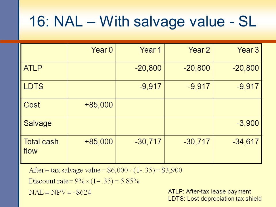 16: NAL – With salvage value - SL