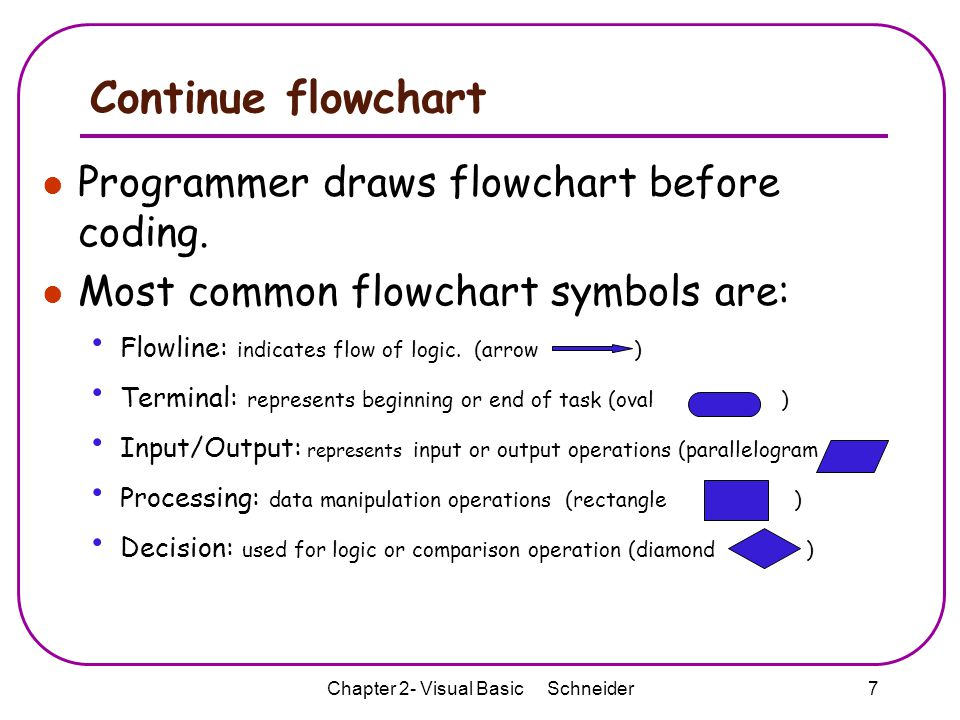 Chapter 2 Visual Basic Schneider Ppt Video Online Download