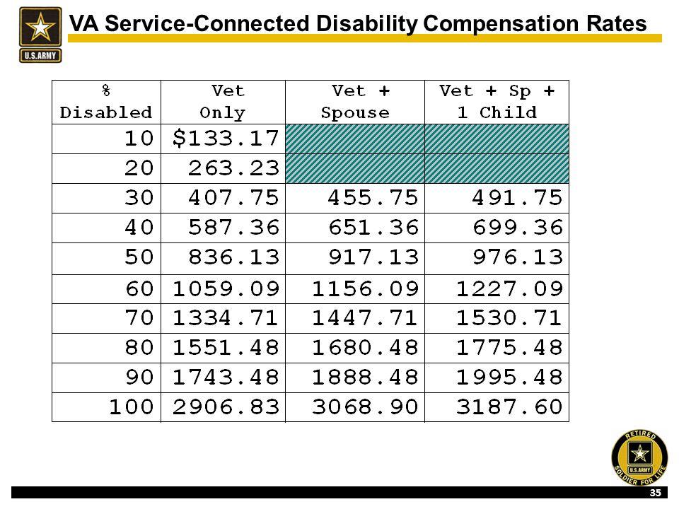 Va Service Connected Disability Compensation Rates