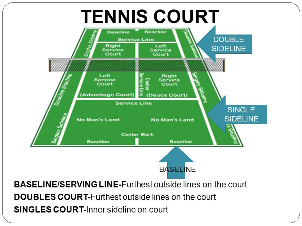TENNIS COURT BASELINE/SERVING LINE-Furthest outside lines on the court