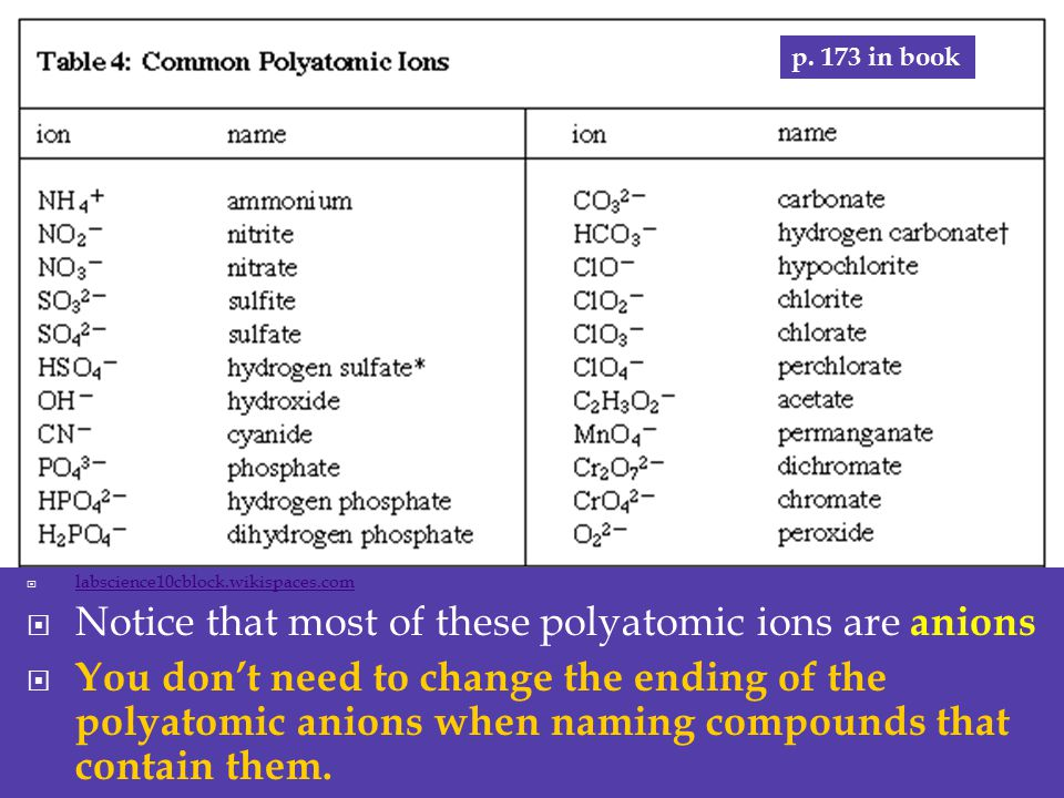 Notice that most of these polyatomic ions are anions