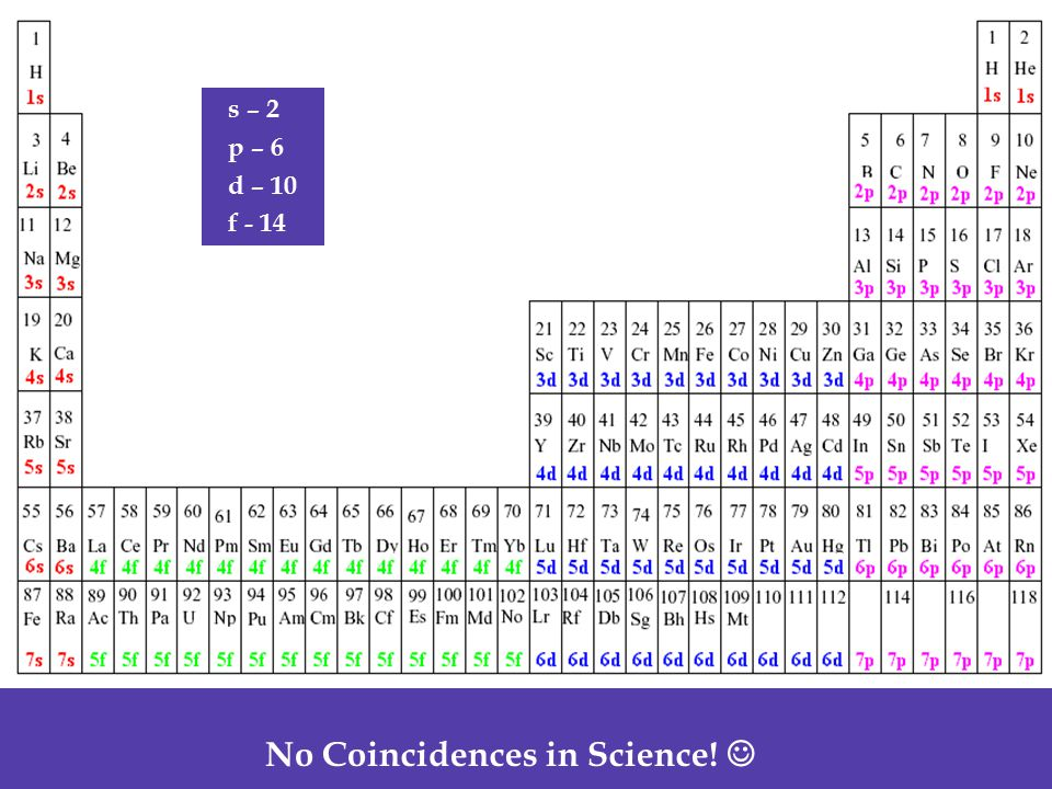 No Coincidences in Science! 