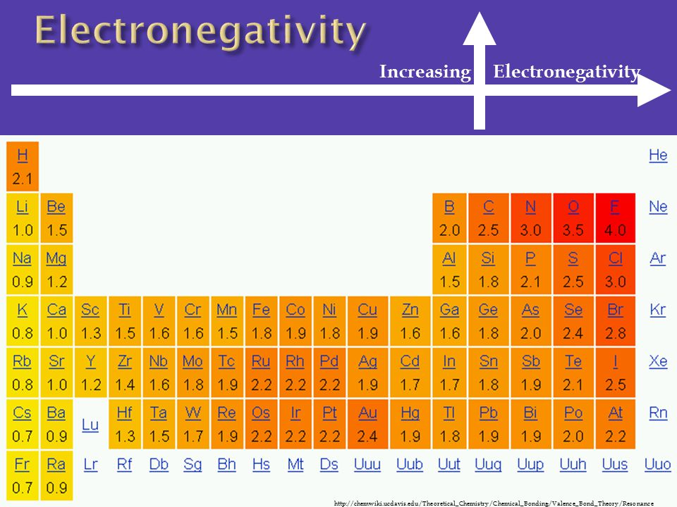 Electronegativity Increasing Electronegativity