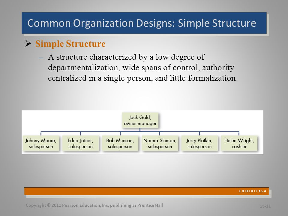 Common Organizational Designs: Bureaucracy