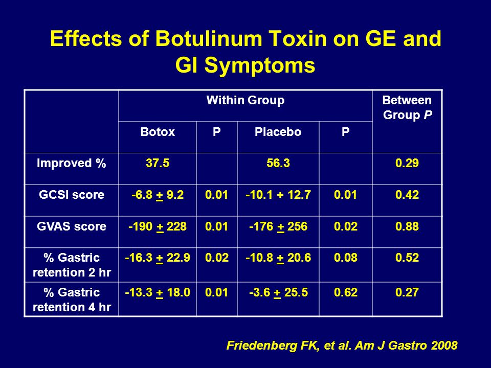 Effects of Botulinum Toxin on GE and GI Symptoms