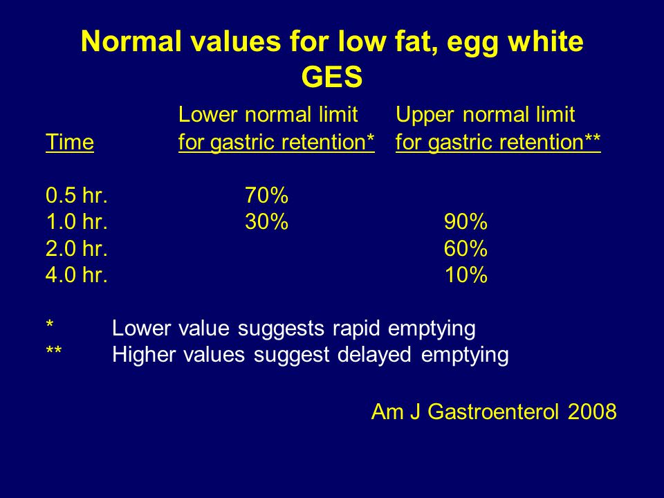 Normal values for low fat, egg white GES