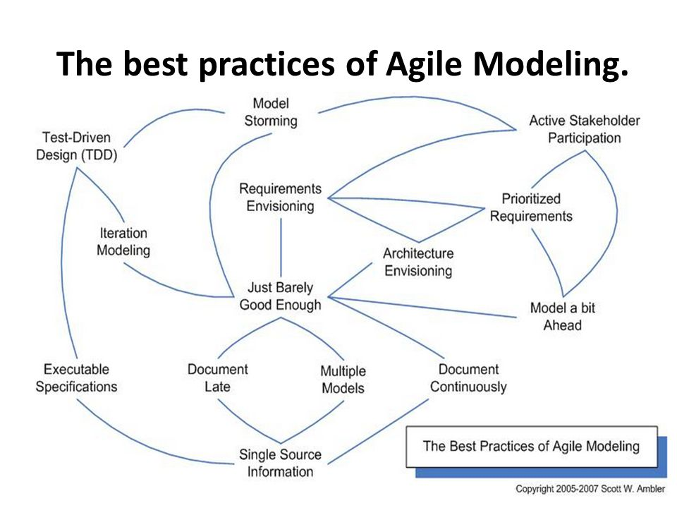 35 the best practices of agile modeling