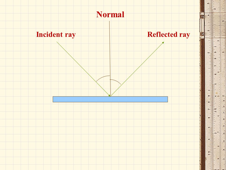 Ray Diagrams Reflection Images In Plane Mirrors Ppt Video Online