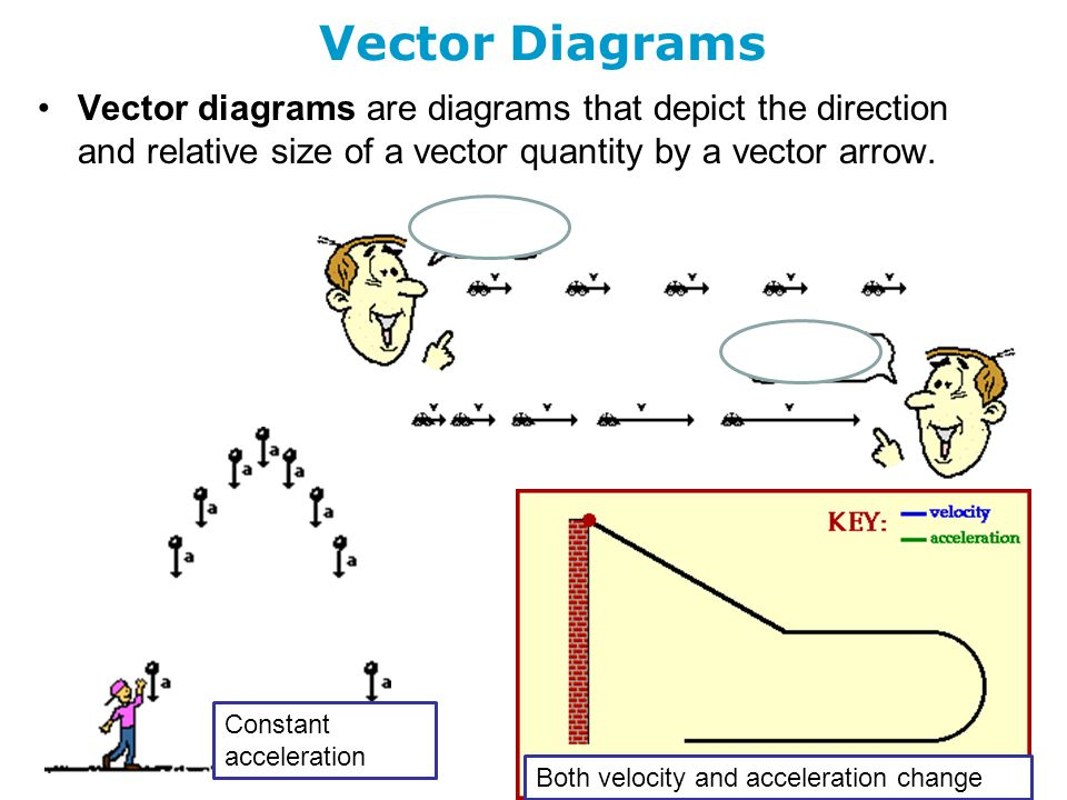 One dimensional kinematics chapter outline ppt download 32 vector diagrams vector diagrams are diagrams that ccuart Gallery