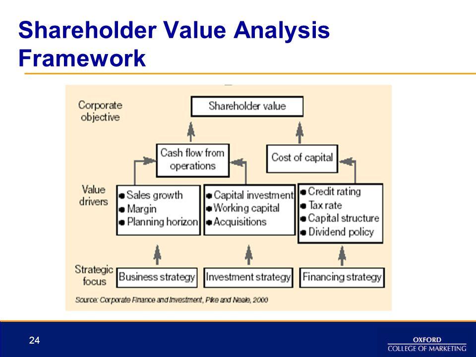 shareholder value analysis model