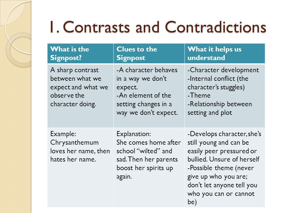 1. Contrasts and Contradictions