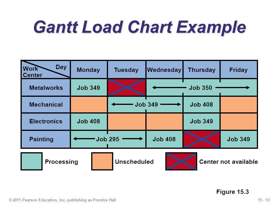 Gantt Load Chart Example