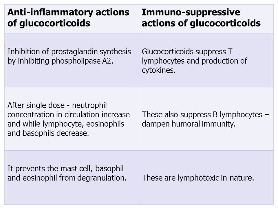 Anti-inflammatory actions of glucocorticoids