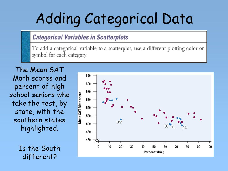 Adding Categorical Data