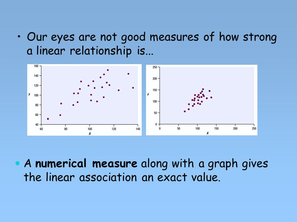 Our eyes are not good measures of how strong a linear relationship is...