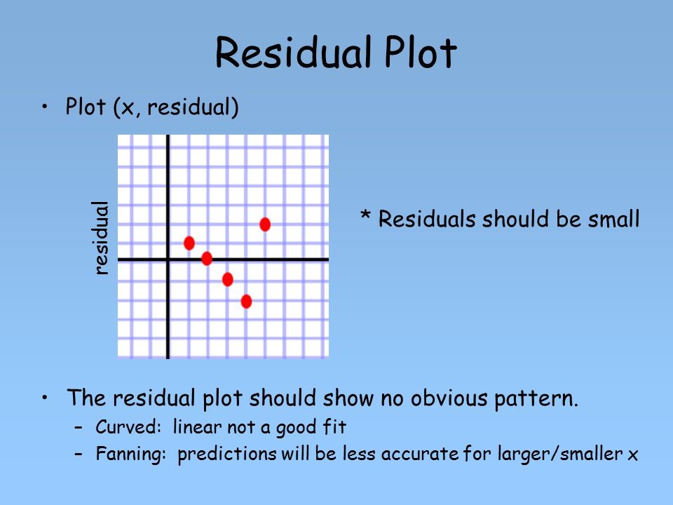 Residual Plot Plot (x, residual) * Residuals should be small
