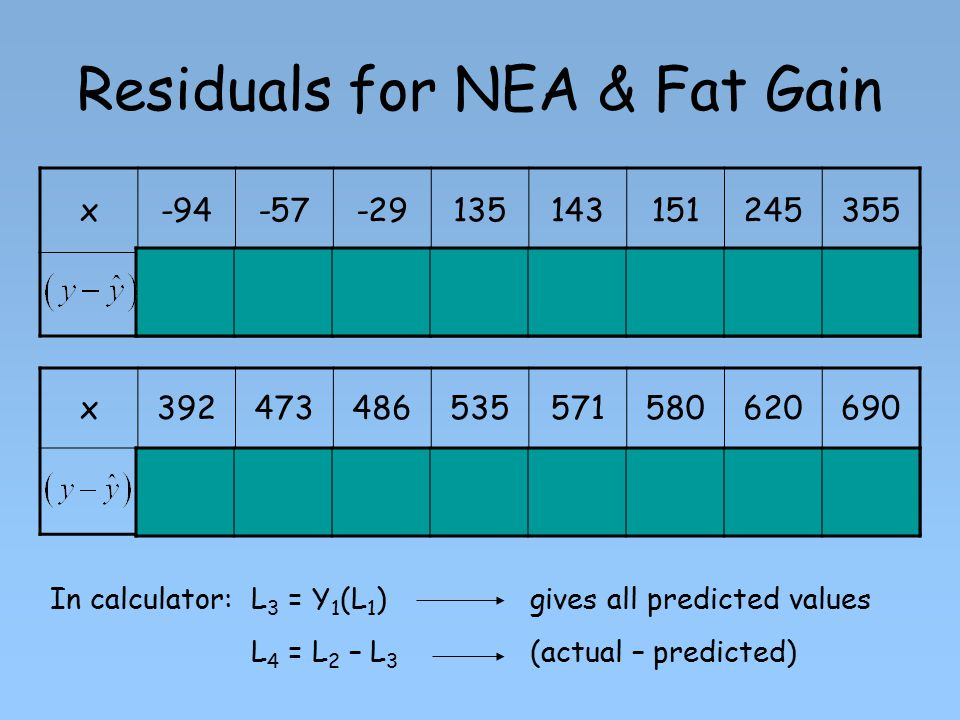 Residuals for NEA & Fat Gain