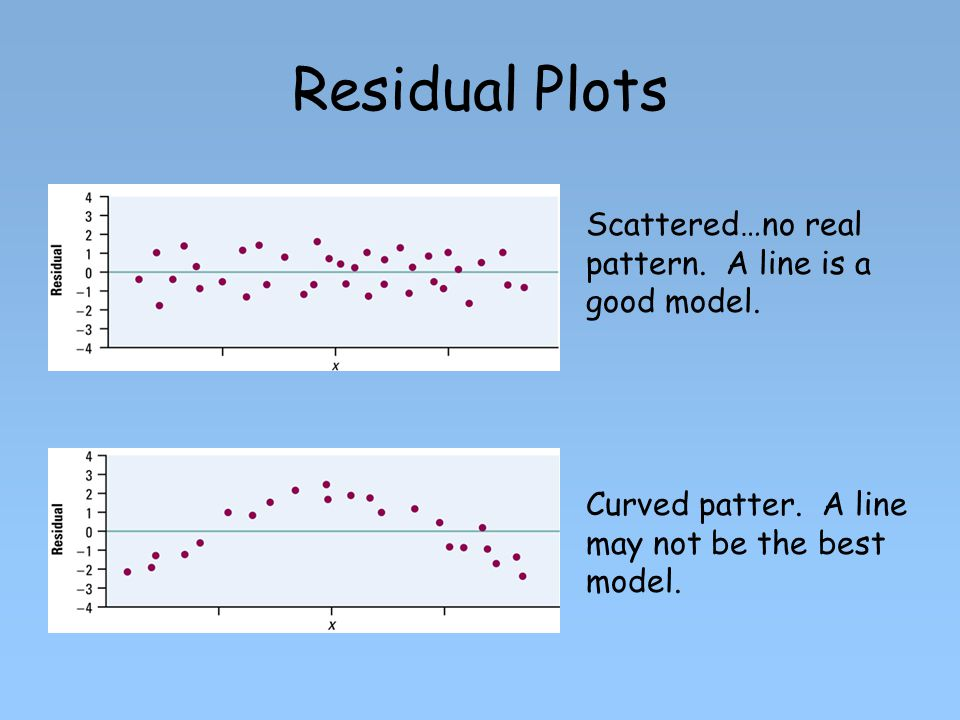 Residual Plots Scattered…no real pattern. A line is a good model.