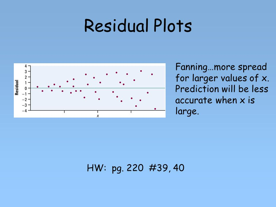 Residual Plots Fanning…more spread for larger values of x. Prediction will be less accurate when x is large.
