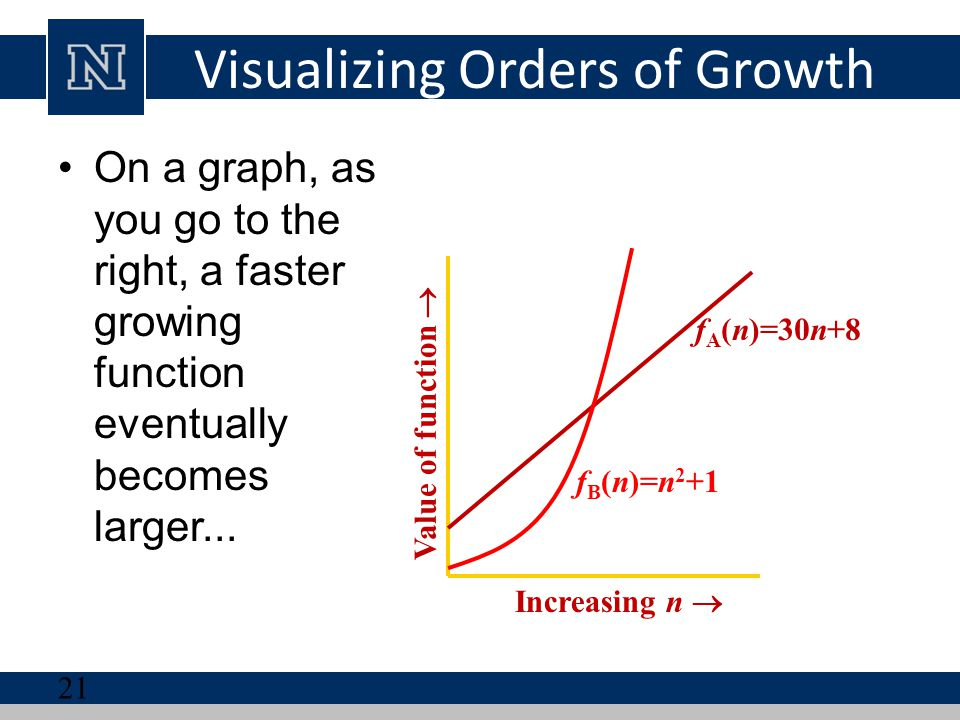 Visualizing Orders of Growth