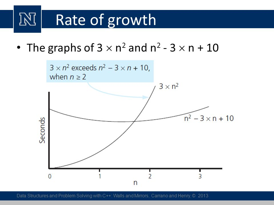 Rate of growth The graphs of 3  n2 and n2 - 3  n + 10