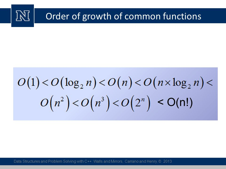 Order of growth of common functions