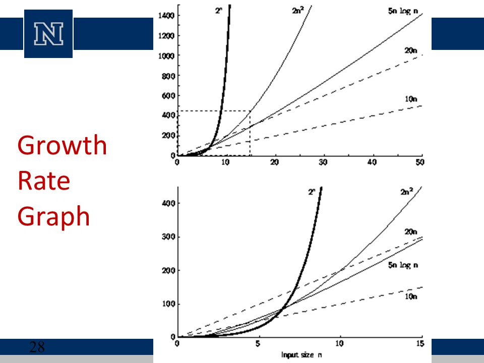 Growth Rate Graph The lower graph corresponds to the box within the dashed lines in the lower left corner of the upper graph.
