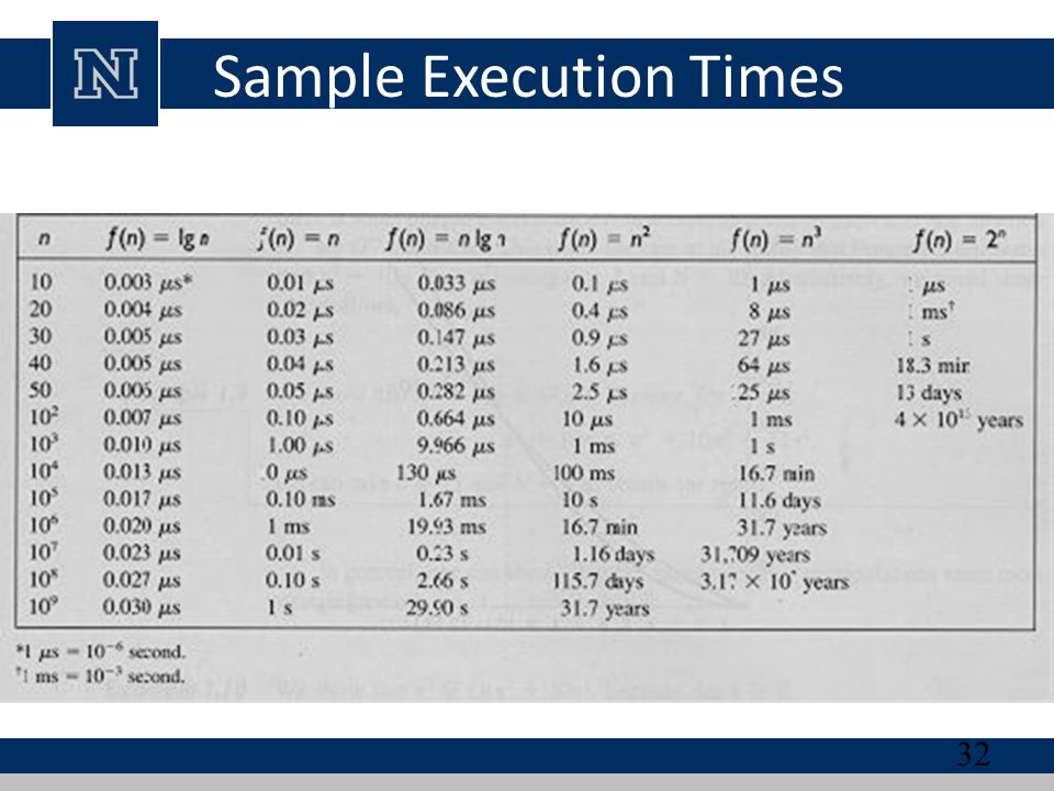 Sample Execution Times