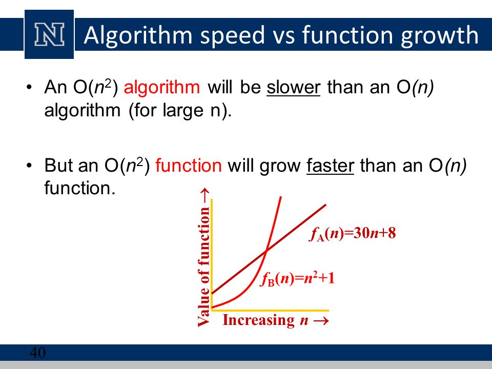Algorithm speed vs function growth