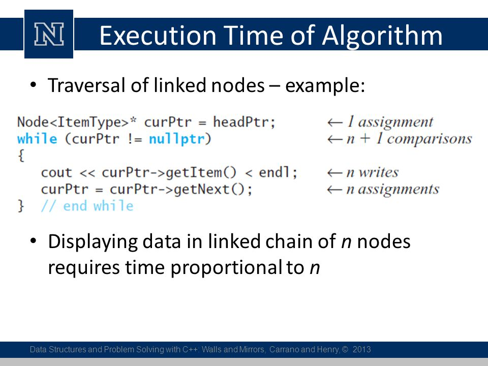 Execution Time of Algorithm