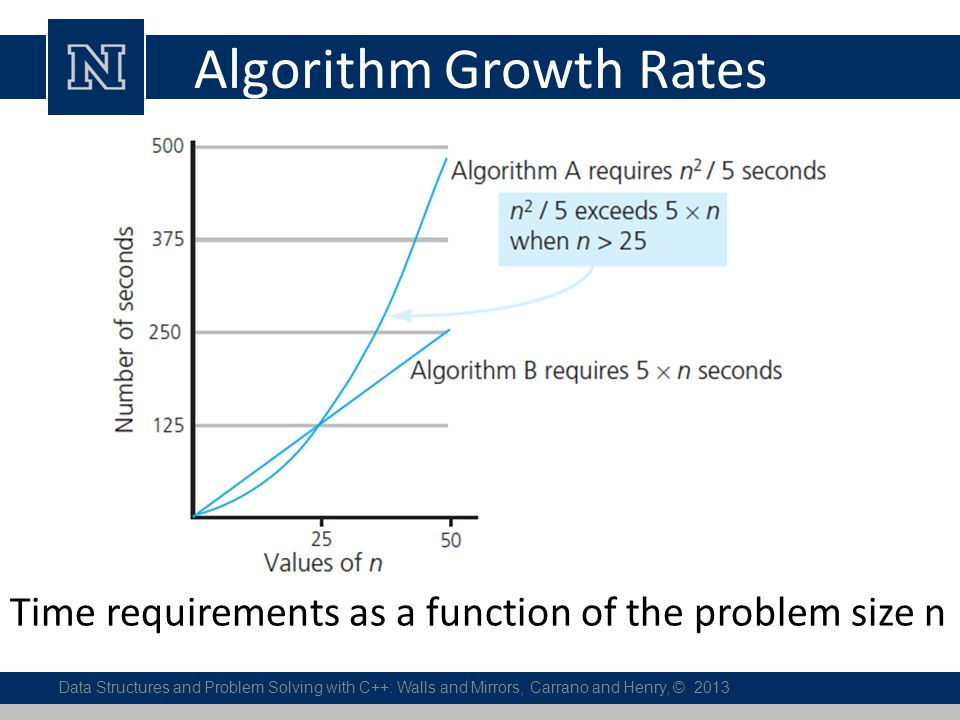Algorithm Growth Rates