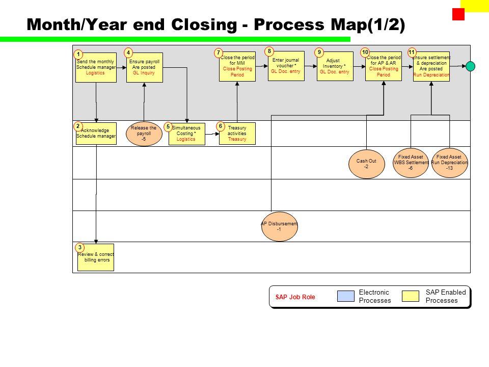 month end close process