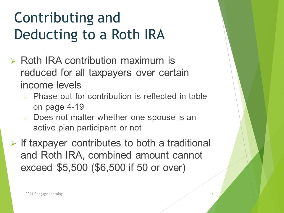 Contributing and Deducting to a Roth IRA