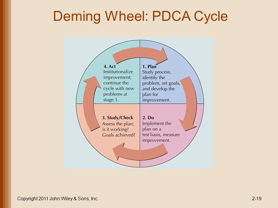 Deming Wheel: PDCA Cycle