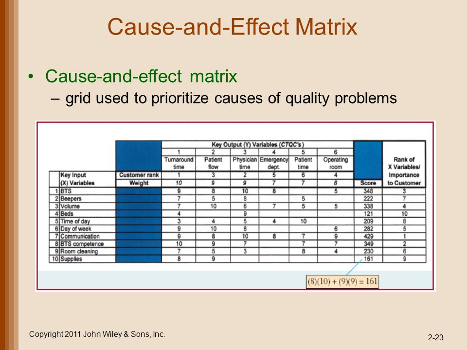 Cause-and-Effect Matrix