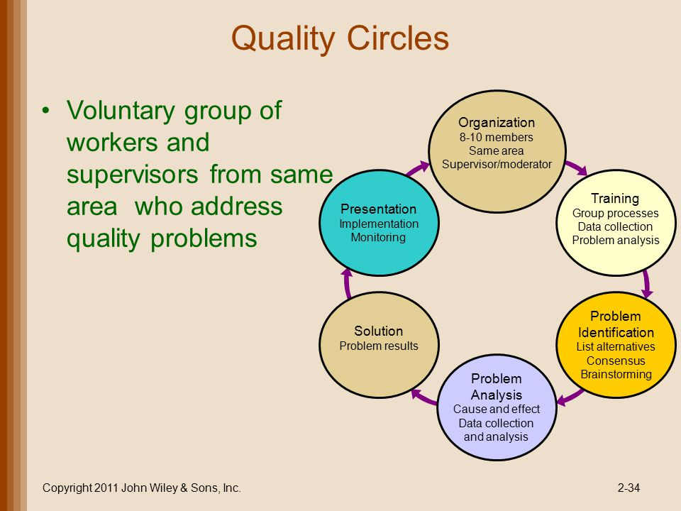Quality Circles Voluntary group of workers and supervisors from same area who address quality problems.