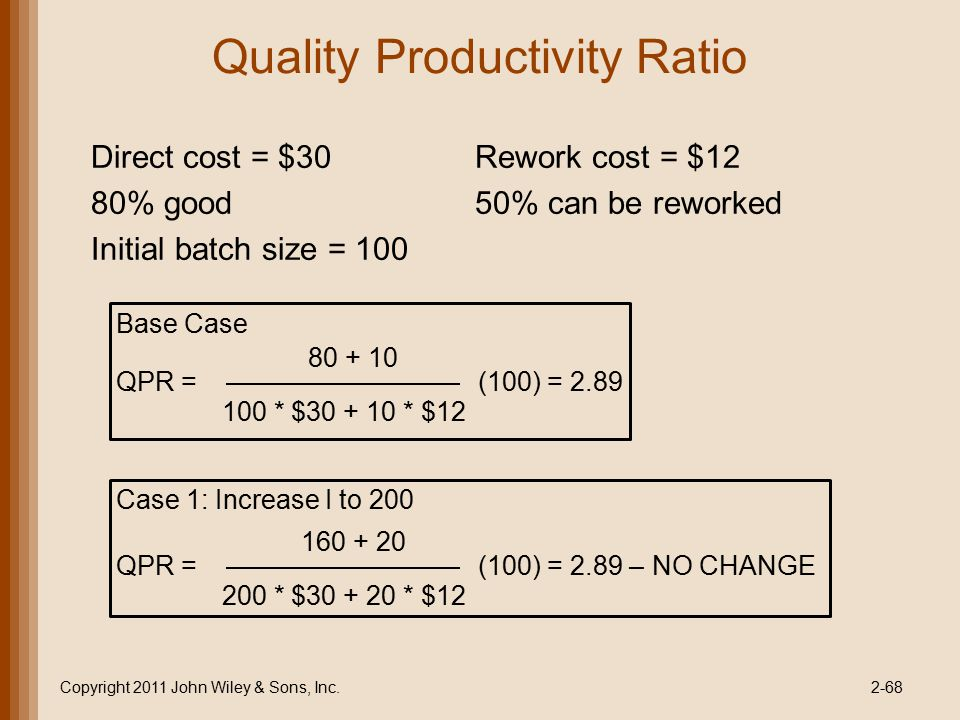 Quality Productivity Ratio