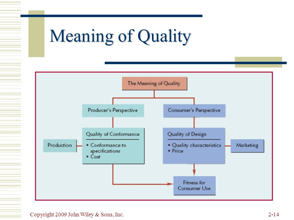 Meaning of Quality Copyright 2009 John Wiley & Sons, Inc.