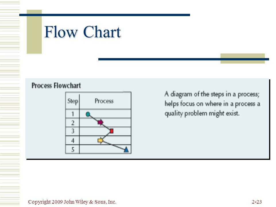 Flow Chart Copyright 2009 John Wiley & Sons, Inc.