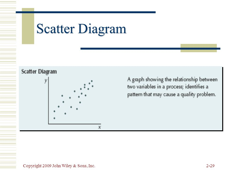 Scatter Diagram Copyright 2009 John Wiley & Sons, Inc.